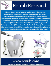 United States Dental Market, by Segments(Preventive, Restoratives, Prosthetics, Implants, Ortho., Endo. & Equ.), Types(Radiology, Lasers, Systems & Parts, Lab Mach, & Other Equ), Expense, End User, Comp. Strategy, Sales & Forecast