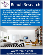 India Furniture Market By Industry Type (Organized, Un-Organized), Ordering Method (Online, Offline), Material Type, End Users (Residential/Home, Office, Hospitality), Products (Beds, Wardrobes/Storage, Sofas, Others), By Company