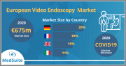 Europe Video Endoscopy Market Analysis - COVID19 - 2021-2027 - MedSuite