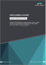 Metamaterial Market by Material Type (Electromagnetic, Terahertz, Photonic, Tunable, FSS, and others), Application (Communication Antenna, Windscreen, Solar Panel, sensors, Display, and Medical Imaging), Vertical and Geography - Global Forecast to 2026